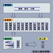 宏景世纪 HRP人力资料管理6.0集团单机版
