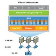 Vmware Infrastructure Standard for 2 processors 标准版