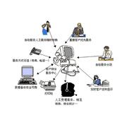 润普 物业管理呼叫中心