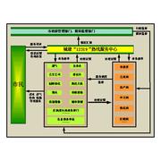 润普 12319城建服务热线